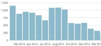 Statistiques trafic web au mois par mois