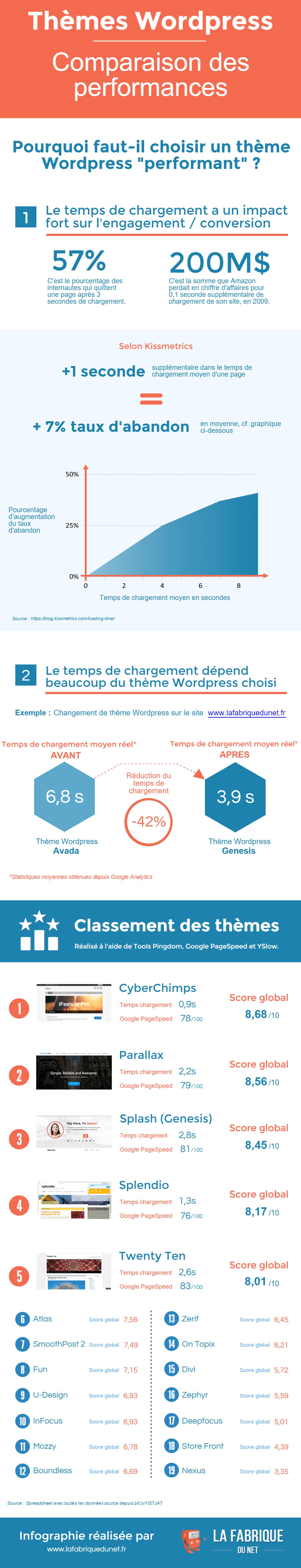 Infographie - Tarifs freelances web