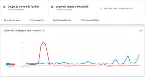 Google Trends nous montre le volume de recherche sur des requêtes de longue traîne