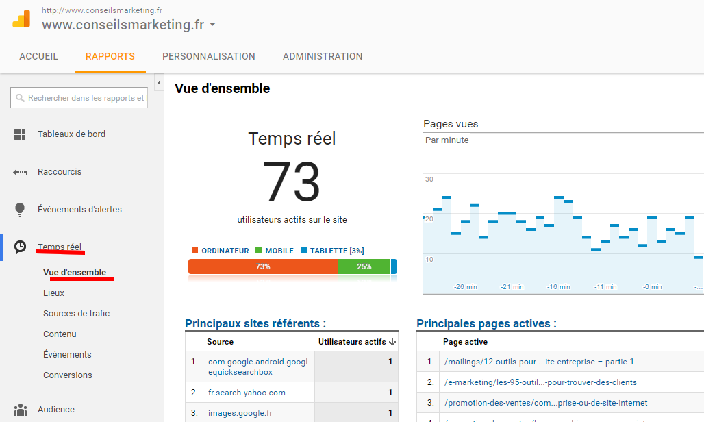 Google Analytics : un outil performant pour optimiser ses campagnes marketing