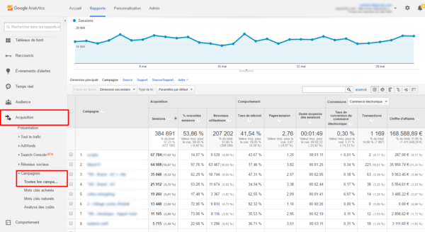 campagne Google Analytics